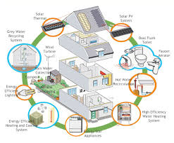 the energy connection ways to save energy