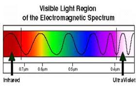 what is light in science what are the longest and shortest visible electromagnetic waves that