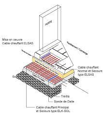 chambre froide installation cordons chauffants pour sols de chambre froide eltrace cable et