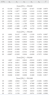 ethylene glycol viscosity table table 2 from interactions within a ionic liquid poly ethylene