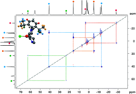 nmr analysis of an fe i u2013carbene complex with strong magnetic