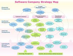 Strategy Map Conceptdraw Samples Business Process Diagrams