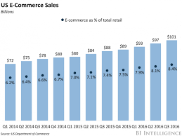 U S B2c E Commerce Volume 2015 Statistic Us E Commerce Market Maintains Healthy Growth Business Insider
