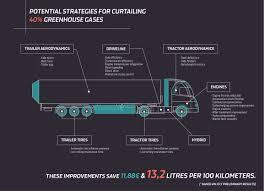 semi truck configurator truck technology inconvenient trucks