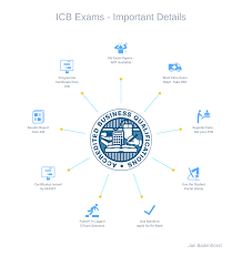 icb courses start your icb course today skills academy