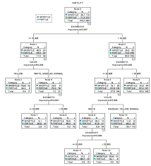 usability of cart algorithm for determining egg quality