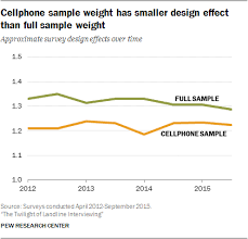design effect in survey cellphone sle weight has smaller design effect than full sle