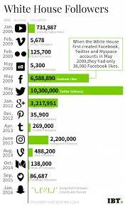 Youtube Whitehouse Obama U0027s White House Is Preparing For The Biggest Social Media