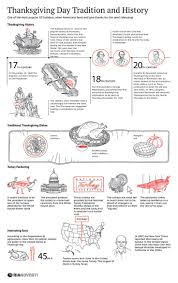 best thanksgiving dinner in nyc 51 best thanksgiving infographics images on pinterest