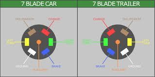 rv trailer plug wiring diagram to 7 way rv blade u2013 wiring diagram