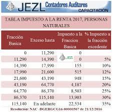retencion en la fuente tabla 2016 jezl auditores