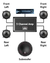 why add a car audio amplifier mtx audio serious about sound