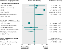 how to write results and discussion in a research paper use of dietary linoleic acid for secondary prevention of coronary figure3
