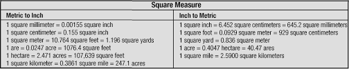 40 meter to feet metric and english equivalents