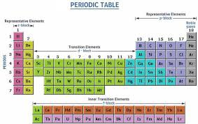How Many Groups Are On The Periodic Table Periodic Table Blocks Chemistry Tutorvista Com