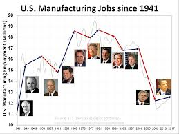 jobs under obama administration reviving american manufacturing bill foster for congress