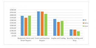 audi maintenance costs audi a3 vs vauxhall astra vs seat maintenance costs revealed
