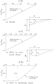 Excavation Estimating by Method Of Clough And O Rourke 1990 For Estimating Ground Surface