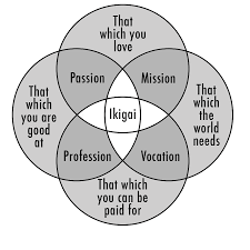 reasons for thanksgiving to god what is your ikigai the view inside me