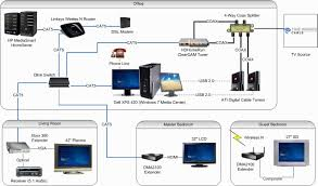 nice design wiring home network diagram diagrams for typical