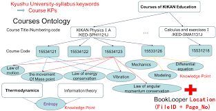 systems free full text a knowledge comparison environment for