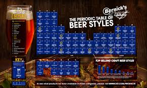 Table Of 4 by Bernick U0027s Periodic Table Of Beer