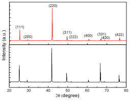 osa comparison of znte bulk crystals grown by the temperature
