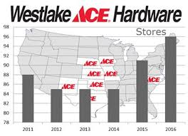 ace hardware annual report westlake ace hardware corp funds fuel growth chain store guide