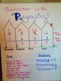 subtraction with regrouping or ungrouping anchor chart easy