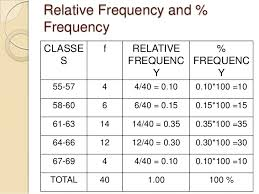 Relative Frequency Table Definition Data Array And Frequency Distribution