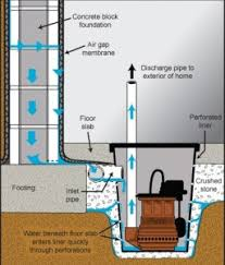 How To Install A Pedestal Sump Pump Sewage Ejector Pump Wiring Diagram Periodic Tables