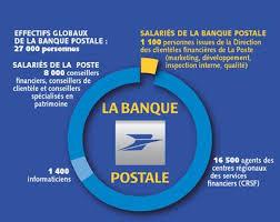 bureau de change banque postale banque postale des fonctionnaires incapables abenchaalors fr