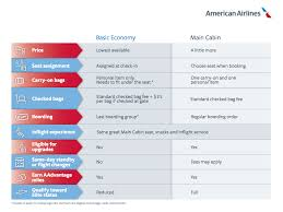 united check in luggage american airlines and united will ban carry on bags for basic