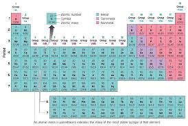 Periodic Table With Charges Chemistry A Cultural Approach