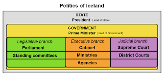 Cabinet Executive Branch Politics Of Iceland Wikiwand