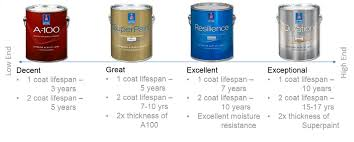 Exterior Paint Vs Interior Paint - high quality paint and products five star painting loudoun