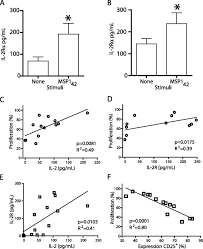 ex vivo cytokine and memory t cell responses to the 42 kda