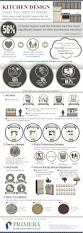 Designing Your Own Kitchen by 16 Best Kitchen Remodel Infographics Images On Pinterest