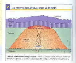 chambre magmatique d馭inition evolution de la lithosphère océanique du mont chenaillet