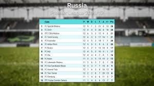 russia premier league table soccer russia premier league 2016 17 standings on 31 10 2016 youtube