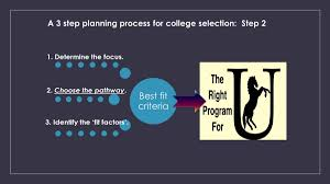 learn about the second step in the selection of a college program