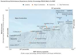 Msp Map Manpowergroup Solutions U0027 Managed Service Provider Named A Leader
