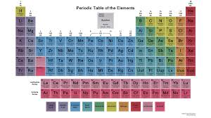 What Do Colors Represent List Of Chemical Elements In Alphabetical Order