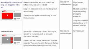 adsense cpc how to increase adsense cpc and cpm on youtube videos