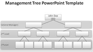 hierarchy chart template plot g c co