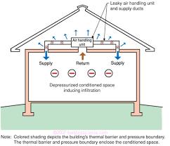 understanding attic ventilation building science corp