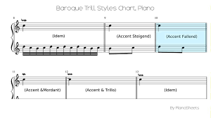 baroque trill styles chart piano