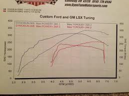 lexus is350 f sport turbo kit seeing is believing 358rwhp 400rwtq supercharged is350 dyno u0027d