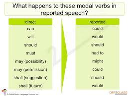 how to teach reported speech off2class