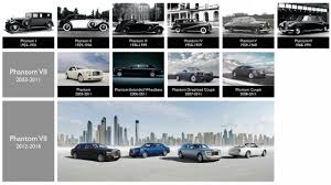 bentley kerala bentley cars timeline 2017 2018 bently cars review
